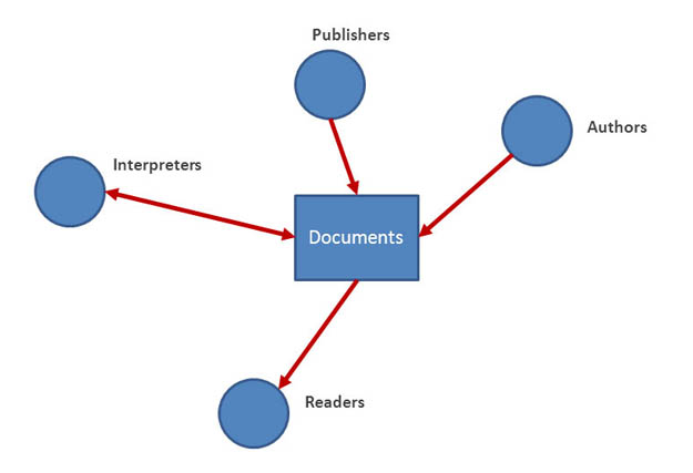Social computing research papers